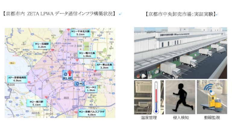 IoTによる社会課題解決を 京都市中央卸売市場で導入実証実験が始まる