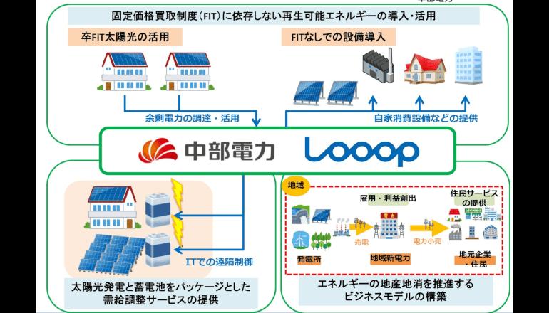 中部電力、再生可能エネルギーの活用やサービス拡大を目指す