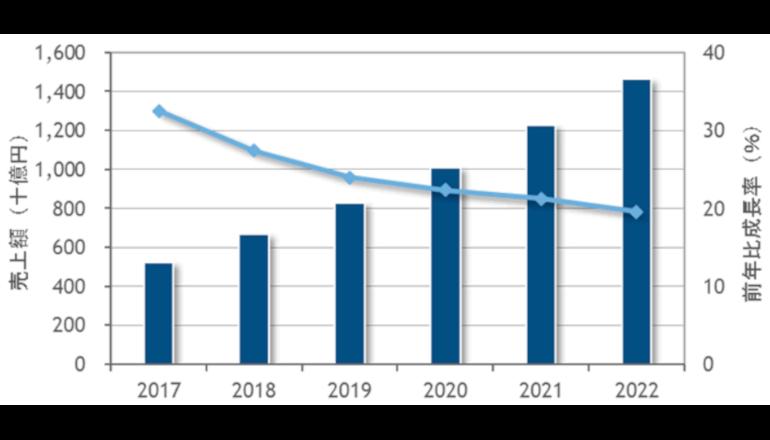 日本のパブリッククラウド市場、4年後に1兆4600億円超へ