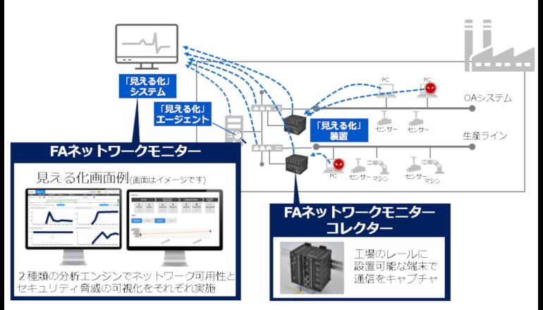 FAネットワークの稼働状況とセキュリティ脅威を可視化する