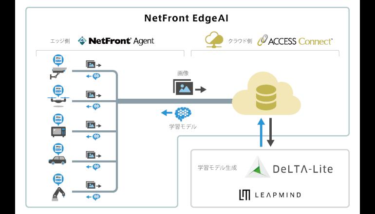 エッジでディープラーニング、IoTデバイス群を画像認識AI化
