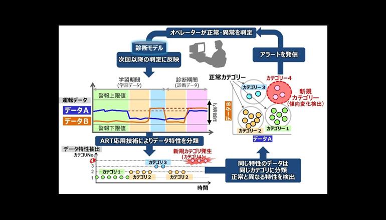 AIを活用した石油化学プラント向けの予兆診断サービス、日立が開発