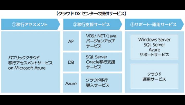 EOSシステムのクラウド移行を支援、デジタル変革を加速する