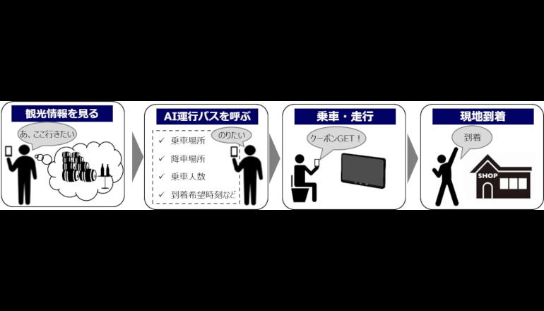横浜市、行きたい観光地に行けるオンデマンド運行バスの実証実験を開始