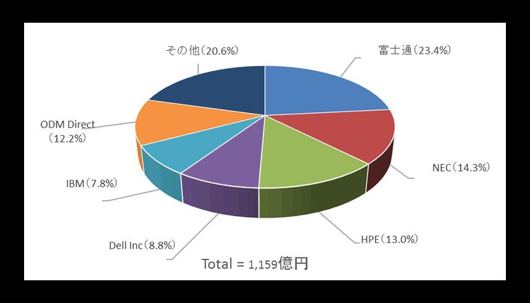 2018年第2四半期の国内サーバ売上額、出荷台数ともに富士通が首位