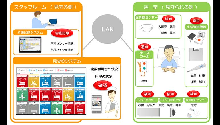 医療介護IoT、バイタル情報等の記録もして施設入所者の見守りへ