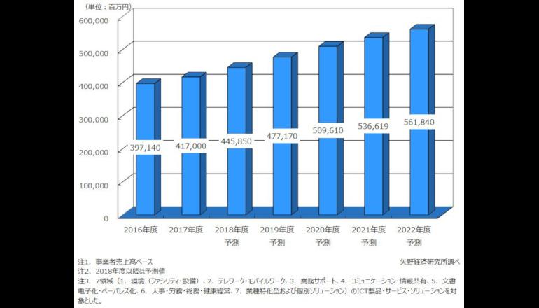 2017年の働き方改革関連ICT市場は4,170億円、矢野経済研究所調査