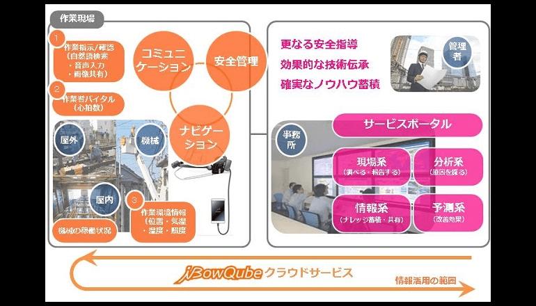 IoT技術を活用したヘルメットマウント型ウェアラブルデバイス