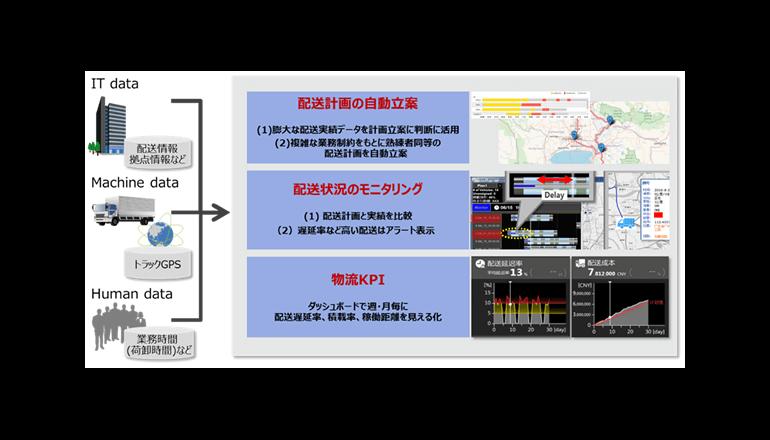 物流DX、配送計画を自動立案システム効果を検証する