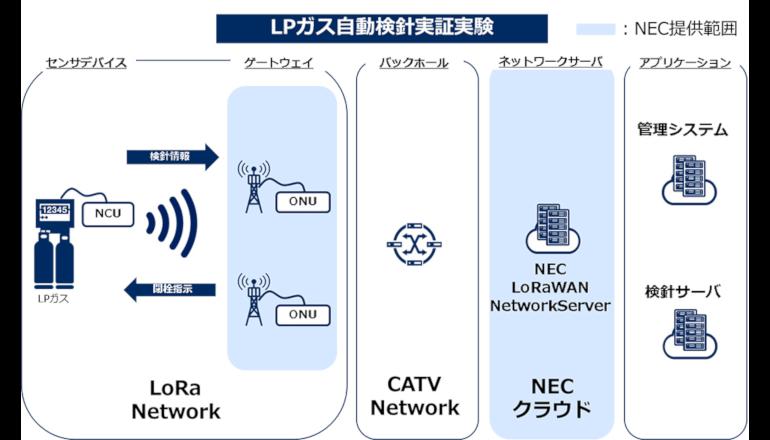 社会インフラIoT、LPガスの検針を低電力広域無線網にて