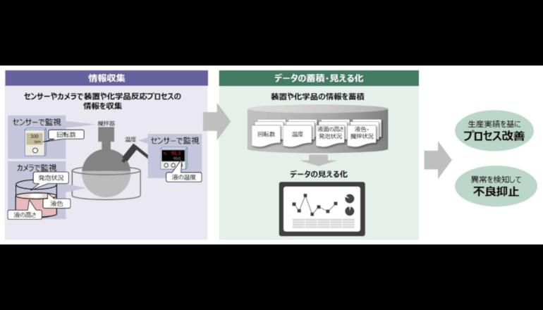 IoT活用Ⅱ、化学品反応プロセスの状態評価・解析システム確立へ