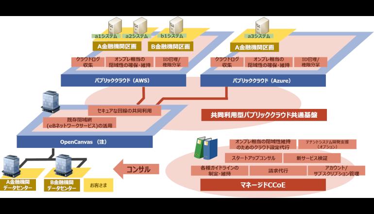 金融機関のパブリッククラウド導入一元的に支援、NTTデータ