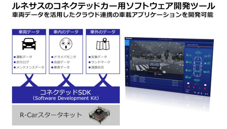 世界的クラウドと車載SoCでコネクテッドカーアプリを開発する