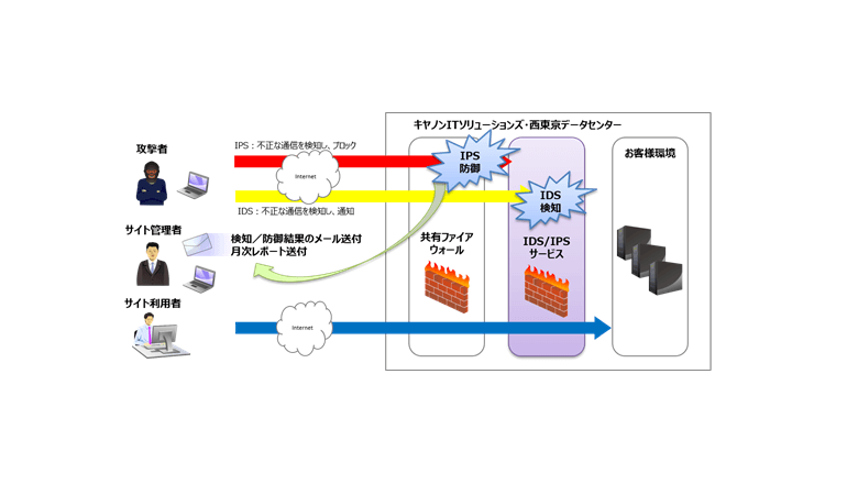 西東京でサイバースペースからの不正侵入を手軽に検知し防御する