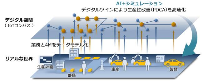日立、生産工程全体のデジタルツインの実現を目指したサービスを提供