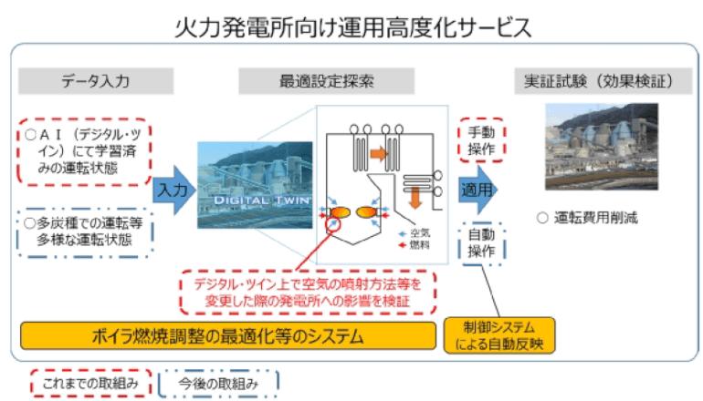 火力発電所向け運用高度化サービスを開発、関西電力ら