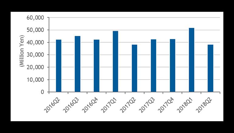 2018年第2四半期の外付型ストレージ支出額は383億6,200万円