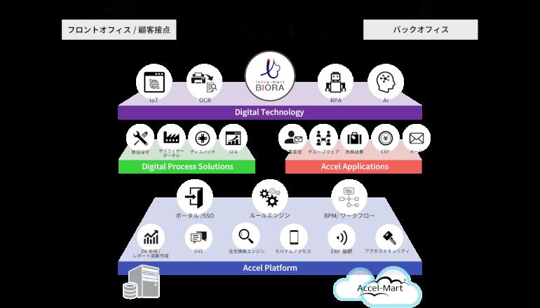 Webアプリフレームワークと先進ITを連携、仕事をデジタル変革