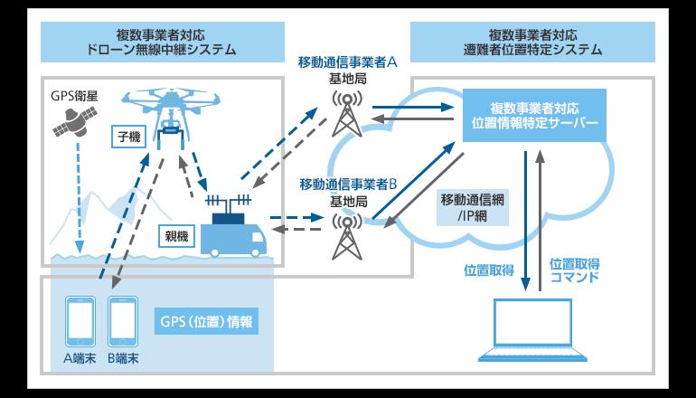 遭難者救助のドローン無線中継システム実用化に向けた提言、ソフトバンク