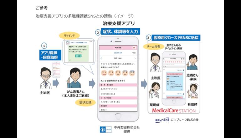 多職種連携SNSと連動した治療支援アプリ、中外製薬
