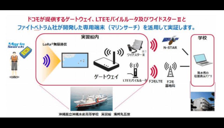 海のIoT、省電力広域無線網でマリンセーフティ