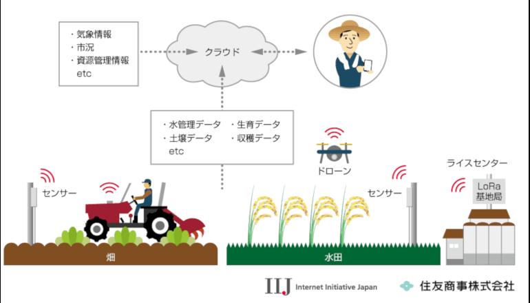 農業IoT、推進に向けてまずは通信サービスを事業化