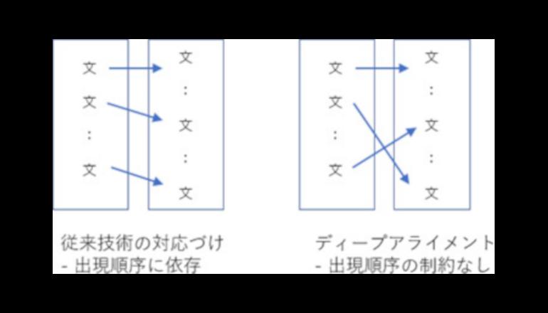 構成の違う2つの文書の内容を比較して対応づけるAI技術、リコーが開発