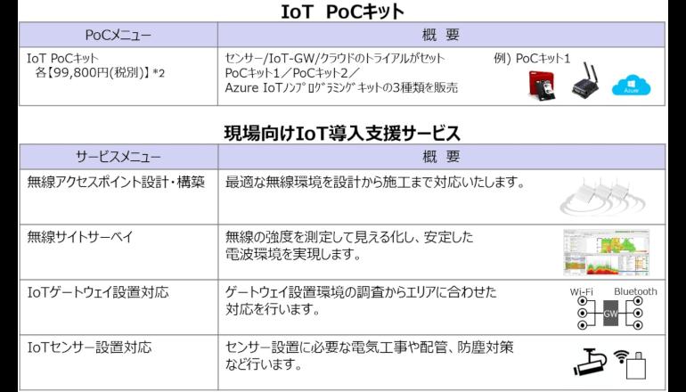 IoT導入、可視化のPoCから現場構築までサポートする