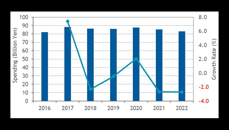 国内データセンター向けネットワーク機器市場は、マイナス成長市場、IDC予測