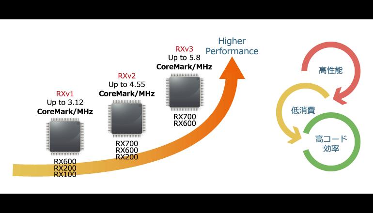 32ビットRX CPUコア「RXv3」の開発を発表、ルネサス