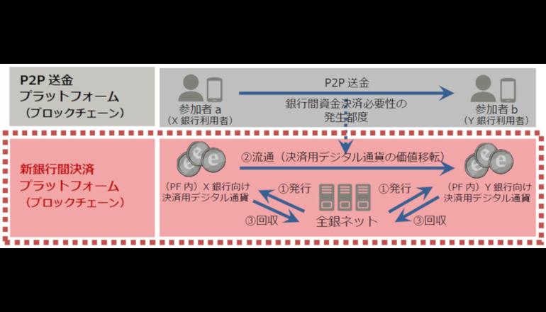 ブロックチェーン技術を活用した銀行間決済の実証実験を実施、富士通