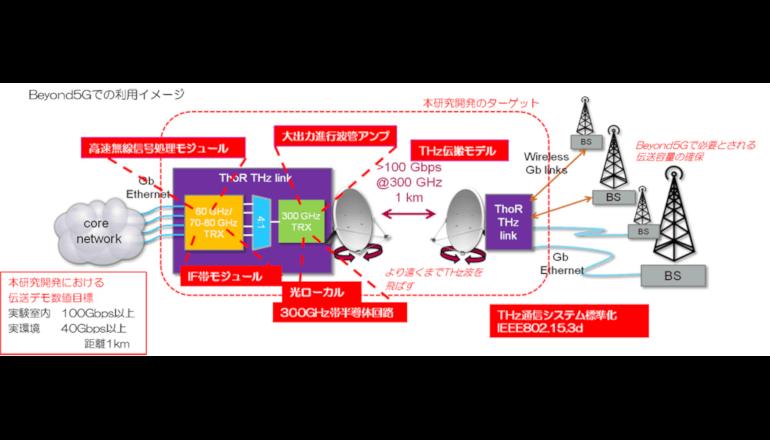 NECら、屋外で使える100Gbps超級のTHzシステムを目指す