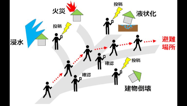 川崎市、より安全な津波避難に向けたICT活用の実証実験