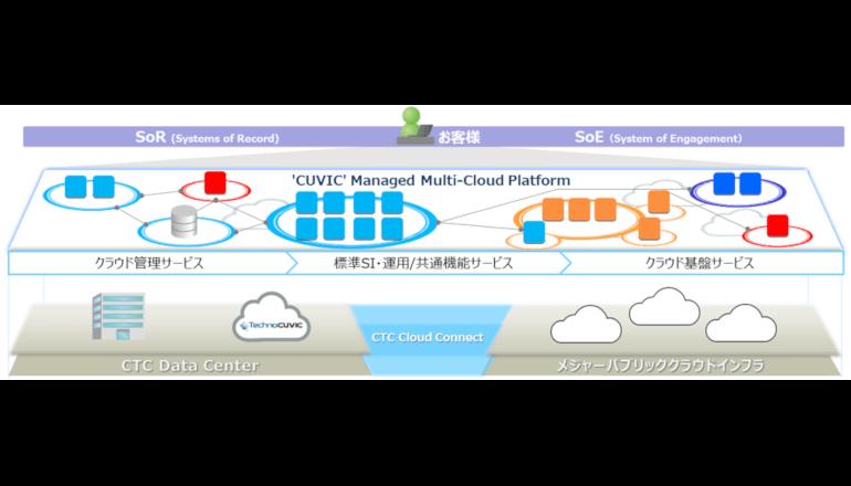 マルチクラウド環境の統合マネージドサービスを提供、CTC