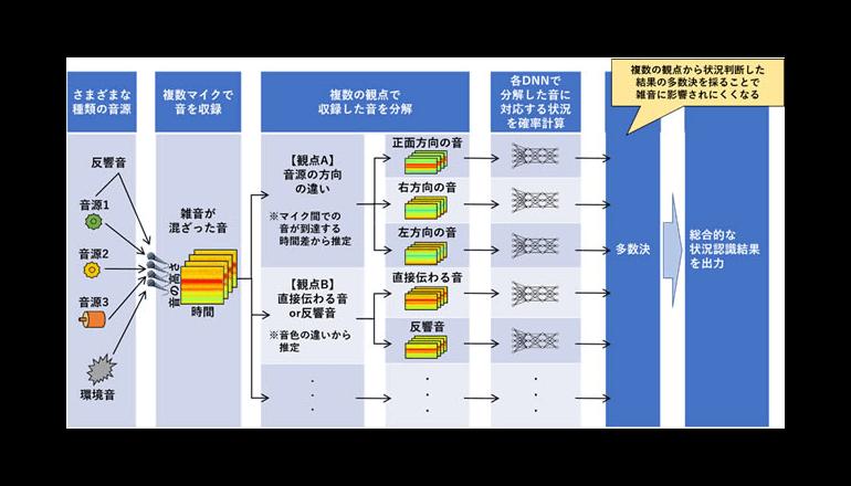 日立、工場の設備診断の自動化を支援する音声認識に関するAI技術を開発
