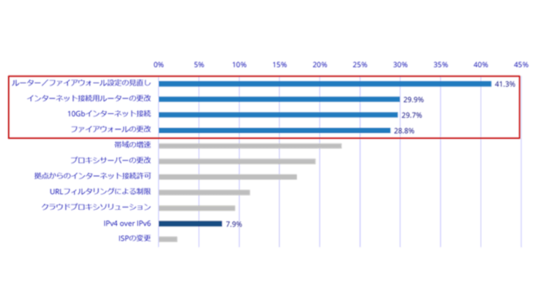 法人ユーザの約7割、パブリッククラウドがネットワーク変更の契機