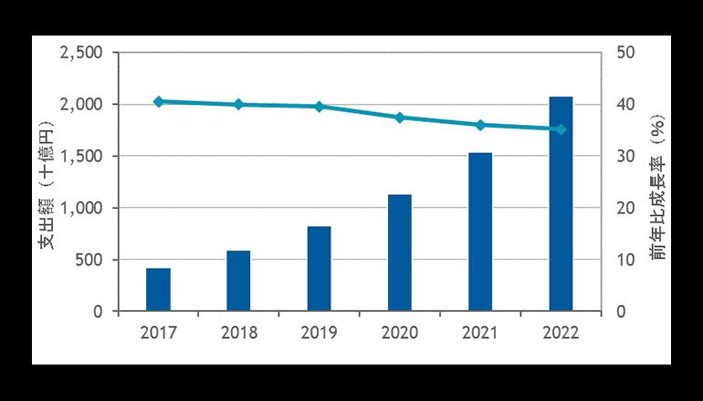 2017年の国内プライベートクラウド市場は、前年比40.6%増の4,223億円
