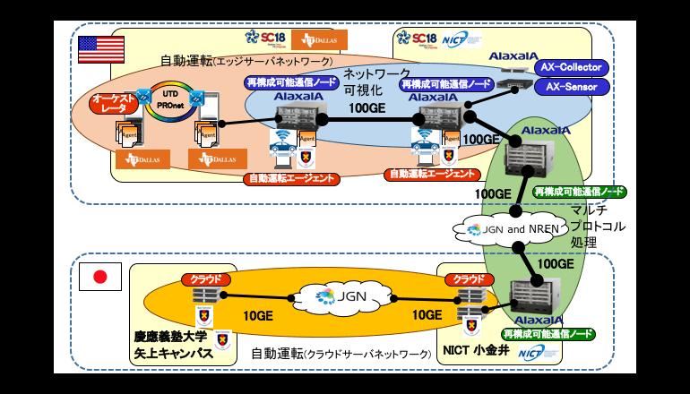 通信性能や機能を柔軟に変更できる通信技術を開発、アラクサラ