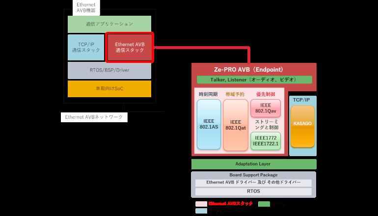 コネクテッドカー向けEthernet AVBミドルウェアの製品力を強化
