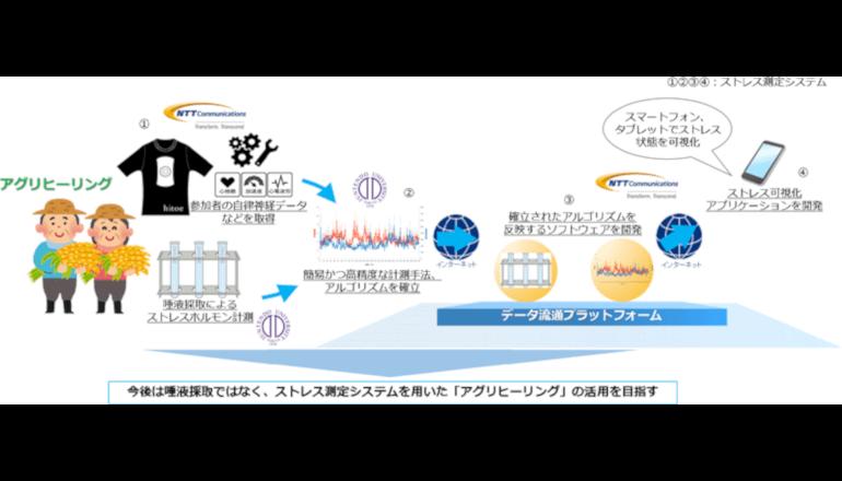 アグリヒーリングの効果を生体センサーで測定