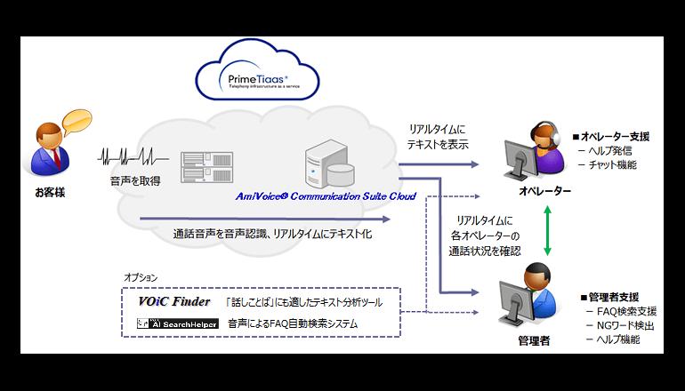 クラウド型コンタクトセンターサービスを提供開始、SCSK