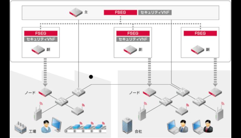 製造業の業務を止めないセキュリティ対策を実現、IIJがネットワークセキュリティを提案