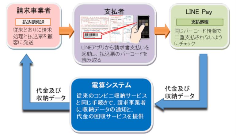 大阪市、スマホのおサイフサービスで納税できる
