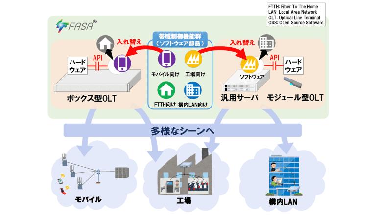 5G時代の多様なサービスに迅速に対応する光アクセスシステムの実現に前進