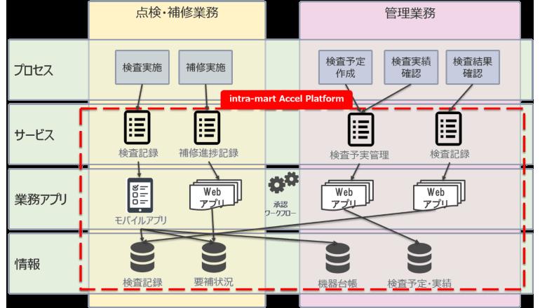 東急電鉄、電気設備保全システムを採用 点検・補修業務をデジタル化
