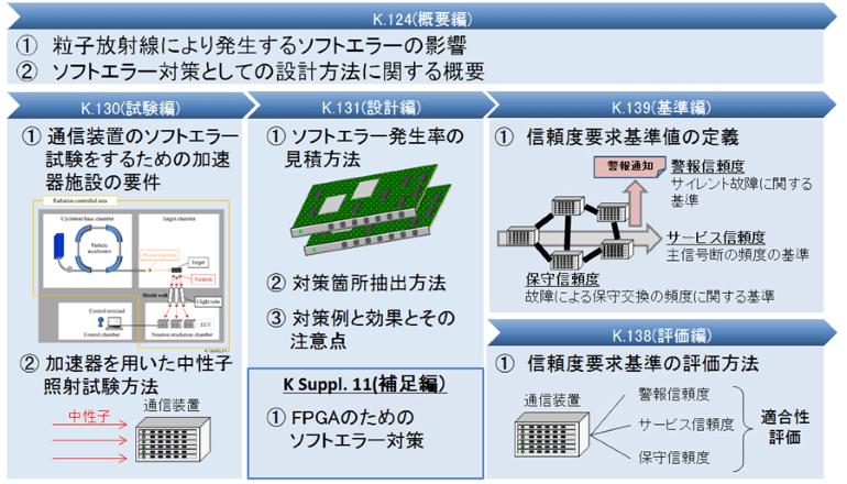 宇宙線起因の通信装置のソフトエラー対策、ITU-T国際標準制定