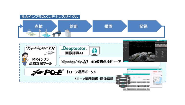 ドローン撮影映像の3次元可視化とAIによる不具合解析を組合せトータルで支援