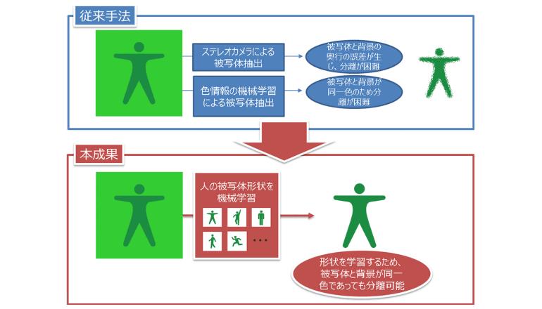 NTT、遠隔地での超臨場かつリアルタイム通信技術を開発