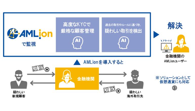 FATF第4次対日審査に対応したAI活用のマネーローンダリング対策製品