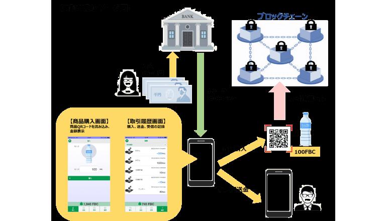 富山第一銀行、日本円をデジタル通貨に交換して行内で利用可能に